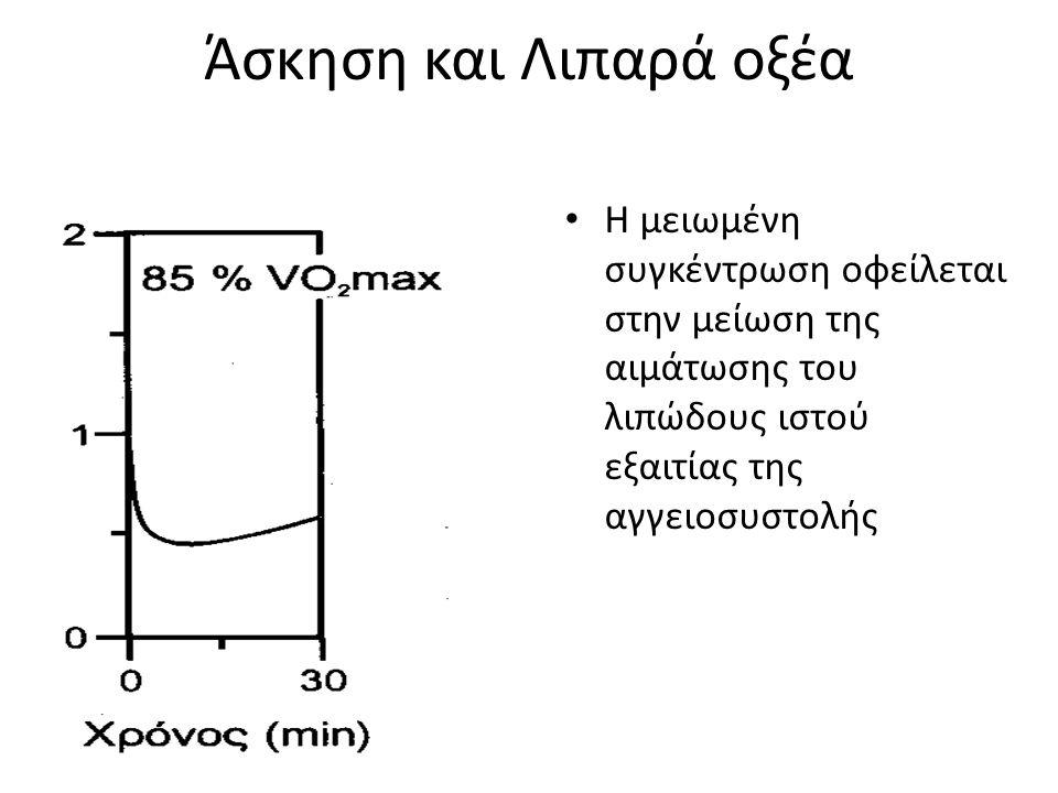 Άσκηση και Λιπαρά οξέα Η μειωμένη συγκέντρωση οφείλεται στην μείωση της αιμάτωσης του λιπώδους ιστού εξαιτίας της αγγειοσυστολής