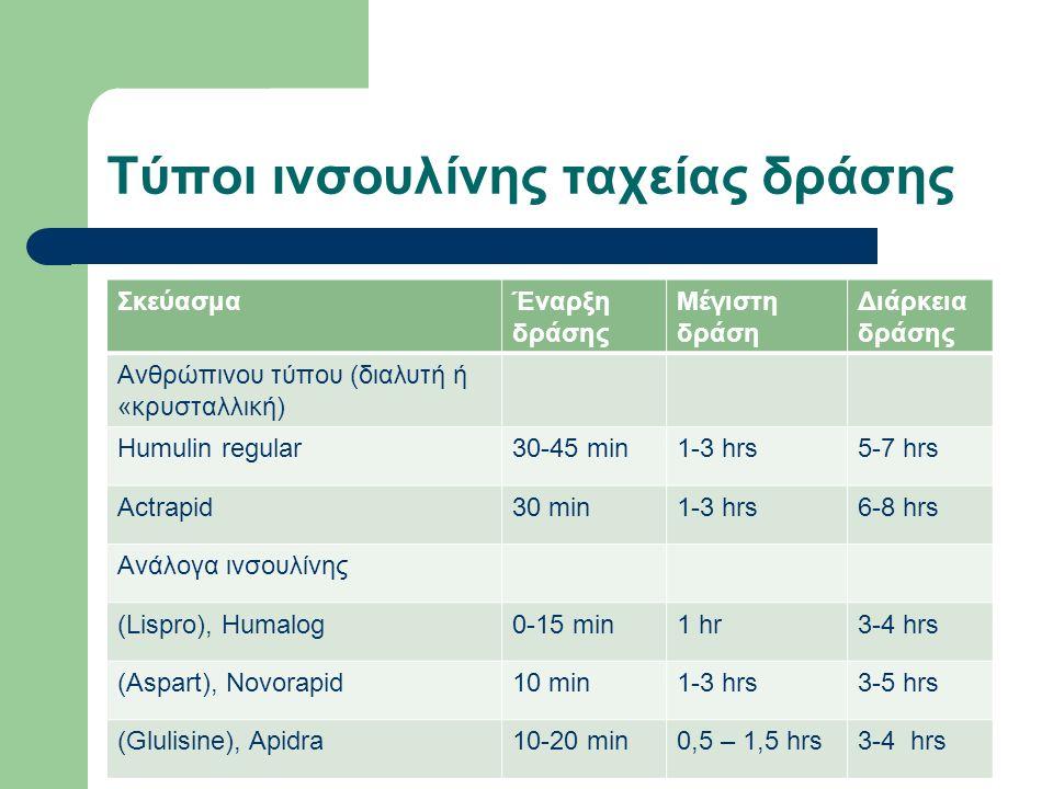 Τύποι ινσουλίνης ταχείας δράσης ΣκεύασμαΈναρξη δράσης Μέγιστη δράση Διάρκεια δράσης Ανθρώπινου τύπου (διαλυτή ή «κρυσταλλική) Humulin regular30-45 min1-3 hrs5-7 hrs Actrapid30 min1-3 hrs6-8 hrs Ανάλογα ινσουλίνης (Lispro), Humalog0-15 min1 hr3-4 hrs (Aspart), Novorapid10 min1-3 hrs3-5 hrs (Glulisine), Apidra10-20 min0,5 – 1,5 hrs3-4 hrs