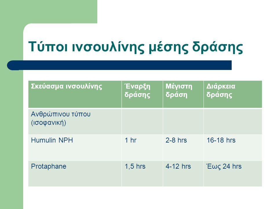 Τύποι ινσουλίνης μέσης δράσης Σκεύασμα ινσουλίνηςΈναρξη δράσης Μέγιστη δράση Διάρκεια δράσης Ανθρώπινου τύπου (ισοφανική) Humulin NPH1 hr2-8 hrs16-18 hrs Protaphane1,5 hrs4-12 hrsΈως 24 hrs