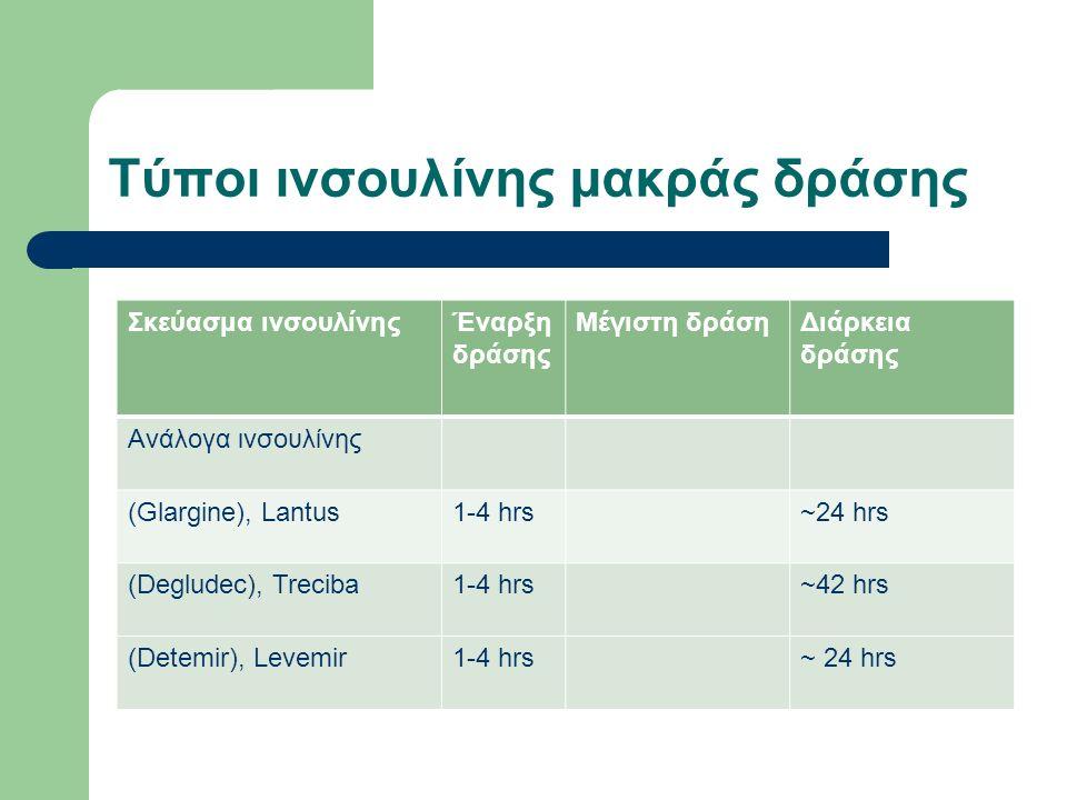 Τύποι ινσουλίνης μακράς δράσης Σκεύασμα ινσουλίνηςΈναρξη δράσης Μέγιστη δράσηΔιάρκεια δράσης Ανάλογα ινσουλίνης (Glargine), Lantus1-4 hrs~24 hrs (Degludec), Treciba1-4 hrs~42 hrs (Detemir), Levemir1-4 hrs~ 24 hrs