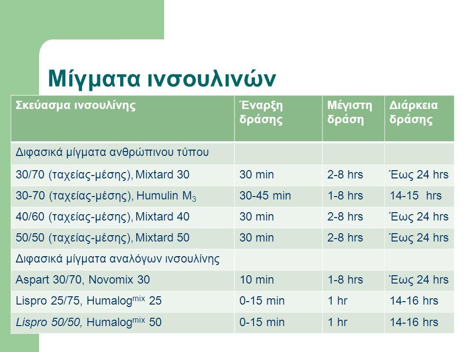 Μίγματα ινσουλινών Σκεύασμα ινσουλίνηςΈναρξη δράσης Μέγιστη δράση Διάρκεια δράσης Διφασικά μίγματα ανθρώπινου τύπου 30/70 (ταχείας-μέσης), Mixtard 3030 min2-8 hrsΈως 24 hrs 30-70 (ταχείας-μέσης), Humulin M 3 30-45 min1-8 hrs14-15 hrs 40/60 (ταχείας-μέσης), Mixtard 4030 min2-8 hrsΈως 24 hrs 50/50 (ταχείας-μέσης), Mixtard 5030 min2-8 hrsΈως 24 hrs Διφασικά μίγματα αναλόγων ινσουλίνης Aspart 30/70, Novomix 3010 min1-8 hrsΈως 24 hrs Lispro 25/75, Humalog mix 250-15 min1 hr14-16 hrs Lispro 50/50, Humalog mix 500-15 min1 hr14-16 hrs