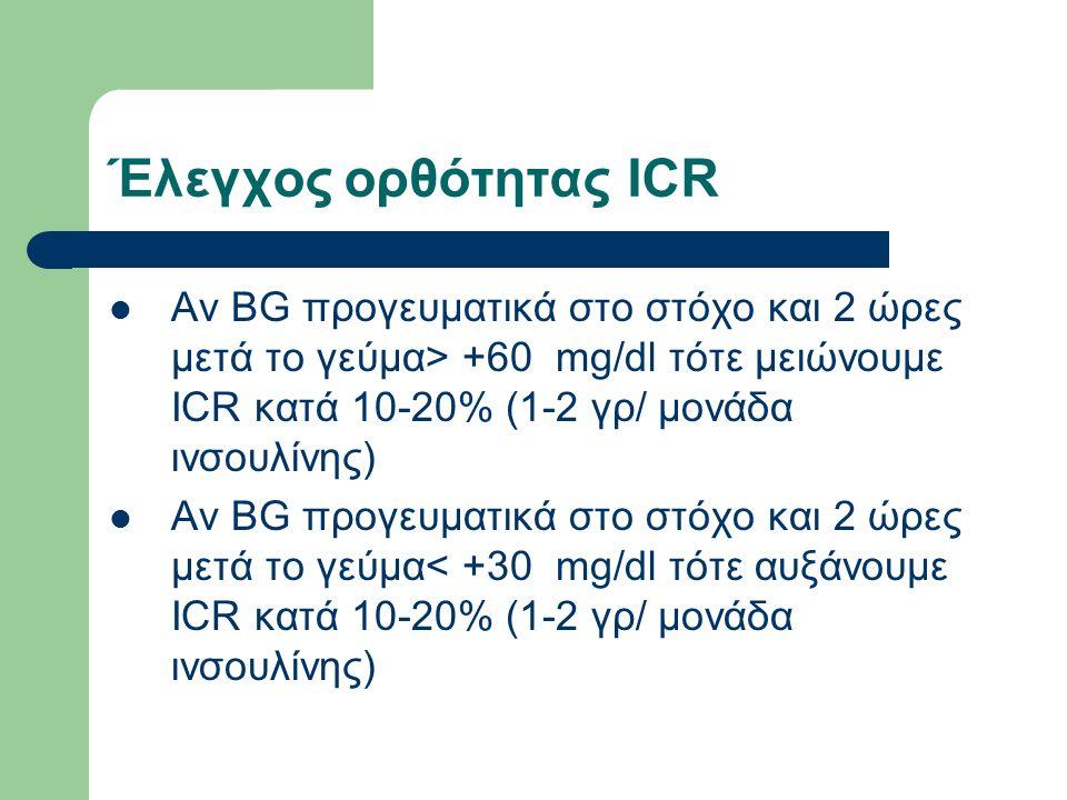 Έλεγχος ορθότητας ICR Αν BG προγευματικά στο στόχο και 2 ώρες μετά το γεύμα> +60 mg/dl τότε μειώνουμε ICR κατά 10-20% (1-2 γρ/ μονάδα ινσουλίνης) Αν BG προγευματικά στο στόχο και 2 ώρες μετά το γεύμα< +30 mg/dl τότε αυξάνουμε ICR κατά 10-20% (1-2 γρ/ μονάδα ινσουλίνης)