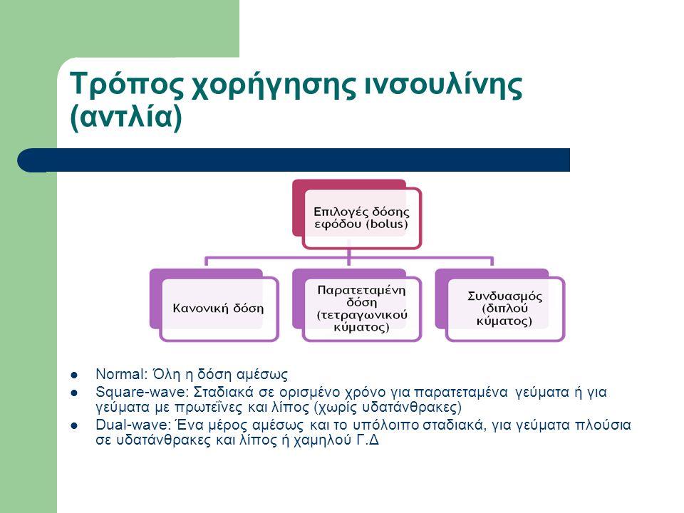 Τρόπος χορήγησης ινσουλίνης (αντλία) Normal: Όλη η δόση αμέσως Square-wave: Σταδιακά σε ορισμένο χρόνο για παρατεταμένα γεύματα ή για γεύματα με πρωτεΐνες και λίπος (χωρίς υδατάνθρακες) Dual-wave: Ένα μέρος αμέσως και το υπόλοιπο σταδιακά, για γεύματα πλούσια σε υδατάνθρακες και λίπος ή χαμηλού Γ.Δ