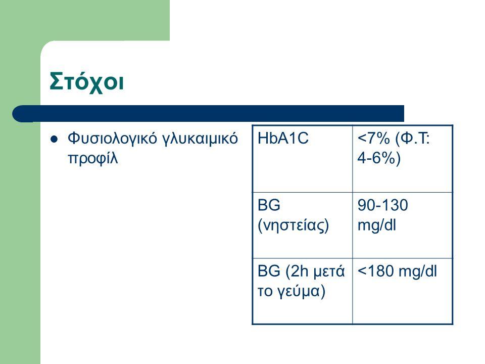 Στόχοι Φυσιολογικό γλυκαιμικό προφίλ HbA1C<7% (Φ.Τ: 4-6%) BG (νηστείας) 90-130 mg/dl BG (2h μετά το γεύμα) <180 mg/dl
