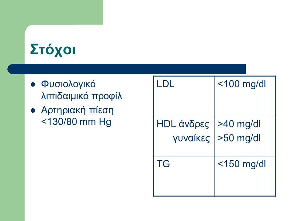 Στόχοι Φυσιολογικό λιπιδαιμικό προφίλ Αρτηριακή πίεση <130/80 mm Hg LDL<100 mg/dl HDL άνδρες γυναίκες >40 mg/dl >50 mg/dl TG<150 mg/dl