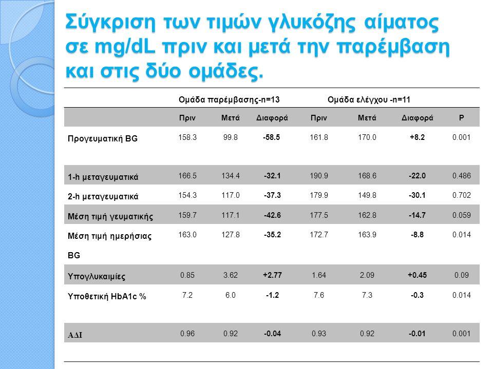Σύγκριση των τιμών γλυκόζης αίματος σε mg/dL πριν και μετά την παρέμβαση και στις δύο ομάδες.