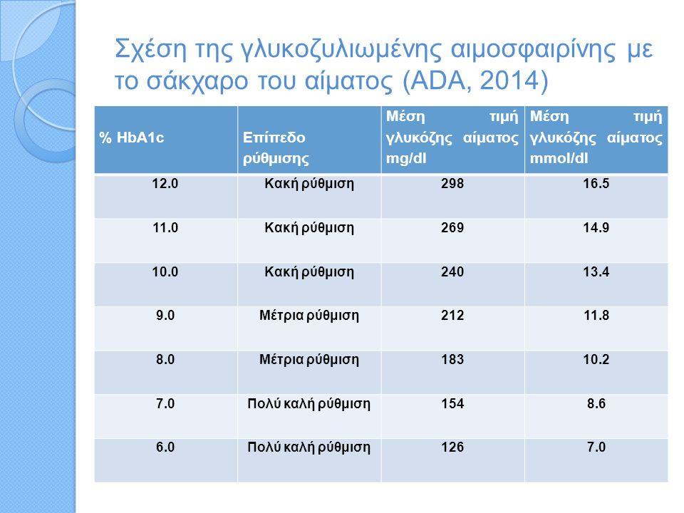 Σχέση της γλυκοζυλιωµένης αιμοσφαιρίνης µε το σάκχαρο του αίματος (ADA, 2014) % HbA1c Επίπεδο ρύθμισης Μέση τιμή γλυκόζης αίματος mg/dl Μέση τιμή γλυκόζης αίματος mmol/dl 12.0Κακή ρύθμιση29816.5 11.0Κακή ρύθμιση26914.9 10.0Κακή ρύθμιση24013.4 9.0Μέτρια ρύθμιση21211.8 8.0Μέτρια ρύθμιση18310.2 7.0Πολύ καλή ρύθμιση1548.6 6.0Πολύ καλή ρύθμιση1267.0