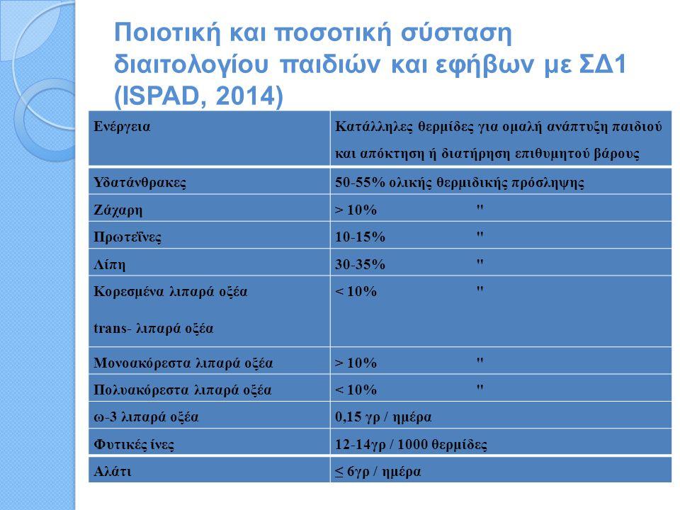 Ποιοτική και ποσοτική σύσταση διαιτολογίου παιδιών και εφήβων με ΣΔ1 (ISPAD, 2014) Ενέργεια Κατάλληλες θερμίδες για ομαλή ανάπτυξη παιδιού και απόκτηση ή διατήρηση επιθυμητού βάρους Υδατάνθρακες50-55% ολικής θερμιδικής πρόσληψης Ζάχαρη> 10% Πρωτεΐνες10-15% Λίπη30-35% Κορεσμένα λιπαρά οξέα trans- λιπαρά οξέα < 10% Moνοακόρεστα λιπαρά οξέα> 10% Πολυακόρεστα λιπαρά οξέα< 10% ω-3 λιπαρά οξέα0,15 γρ / ημέρα Φυτικές ίνες12-14γρ / 1000 θερμίδες Αλάτι≤ 6γρ / ημέρα
