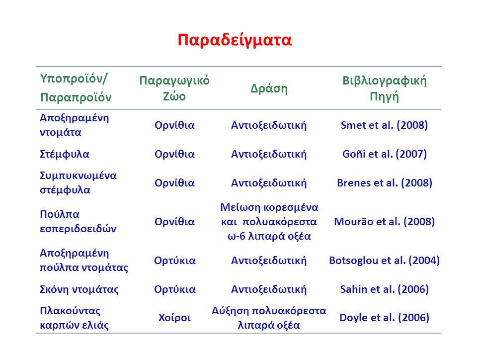 Παραδείγματα Υποπροϊόν/ Παραπροϊόν Παραγωγικό Ζώο Δράση Βιβλιογραφική Πηγή Αποξηραμένη ντομάτα ΟρνίθιαΑντιοξειδωτικήSmet et al.