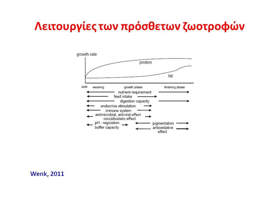 Λειτουργίες των πρόσθετων ζωοτροφών Wenk, 2011