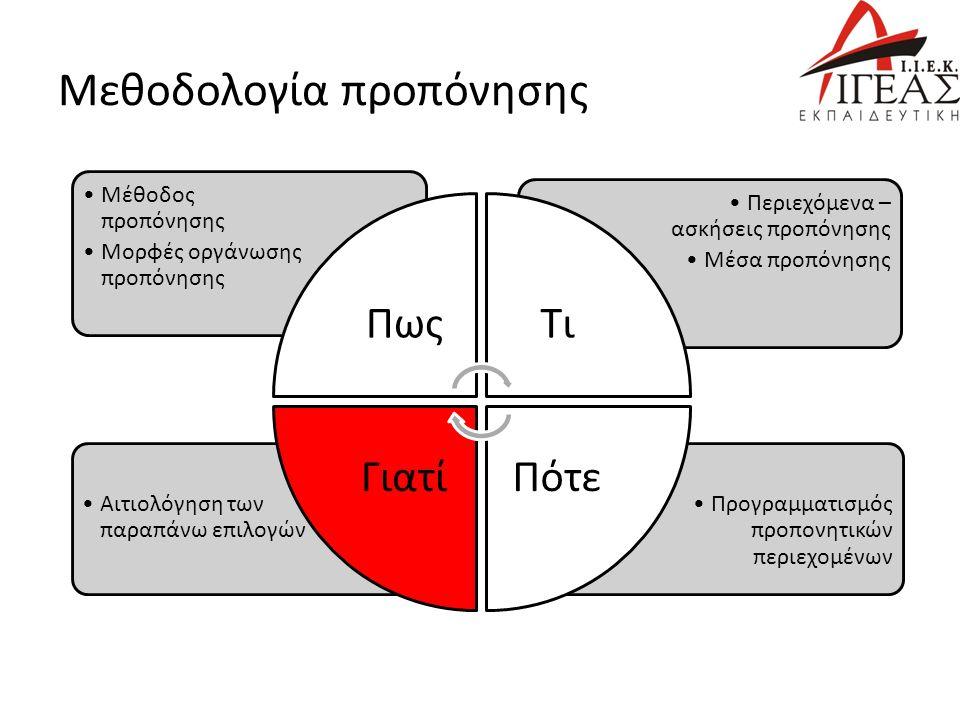 Μεθοδολογία προπόνησης Προγραμματισμός προπονητικών περιεχομένων Αιτιολόγηση των παραπάνω επιλογών Περιεχόμενα – ασκήσεις προπόνησης Μέσα προπόνησης Μέθοδος προπόνησης Μορφές οργάνωσης προπόνησης ΠωςΤι ΠότεΓιατί