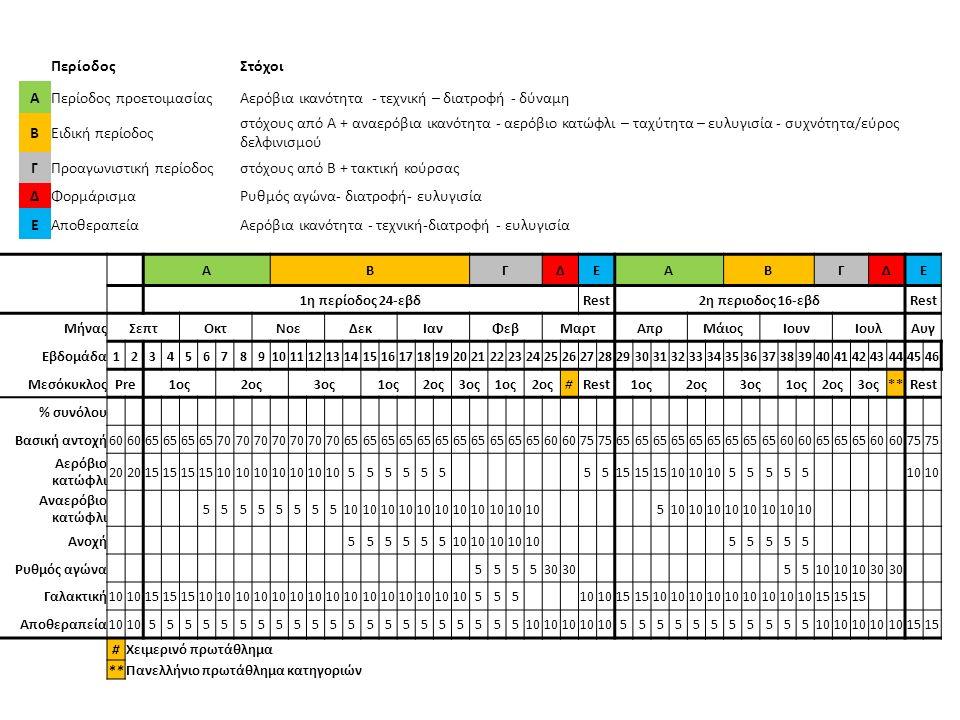 Αναερόβια ικανότητα Αναερόβια ισχύς α) Αναερόβια αγαλακτική ικανότητα β) Αναερόβια γαλακτική ικανότητα