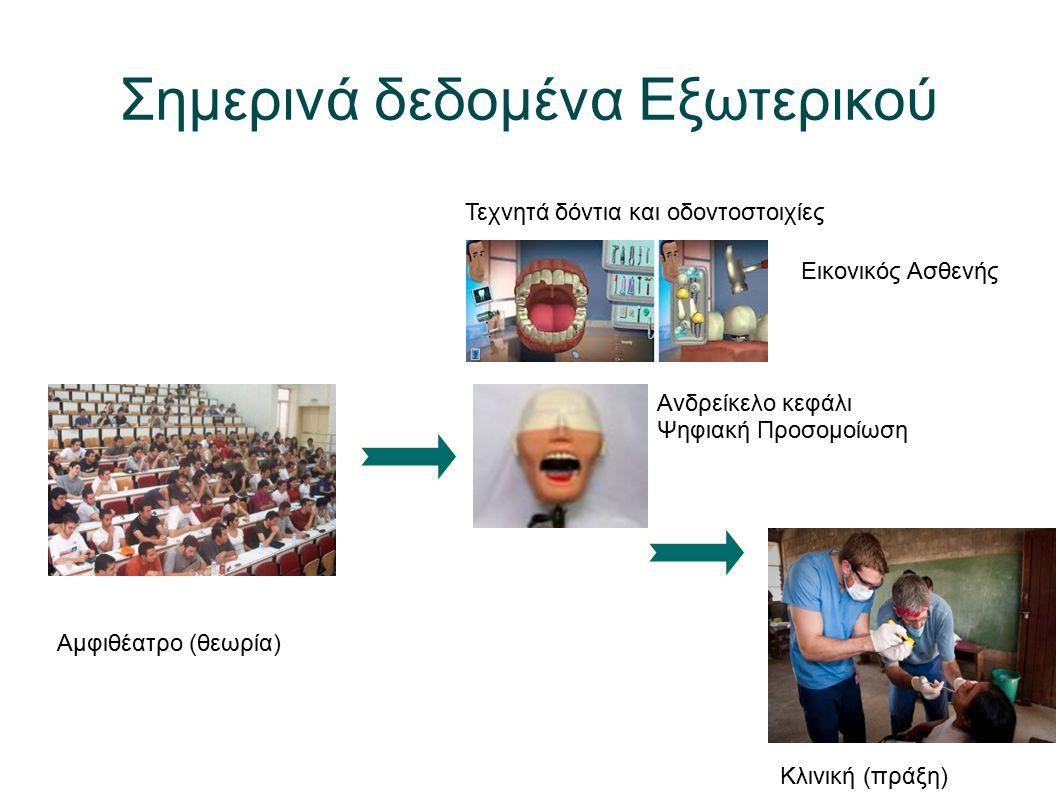 Σημερινά δεδομένα Εξωτερικού Αμφιθέατρο (θεωρία) Εικονικός Ασθενής Τεχνητά δόντια και οδοντοστοιχίες Ανδρείκελο κεφάλι Ψηφιακή Προσομοίωση Κλινική (πράξη)