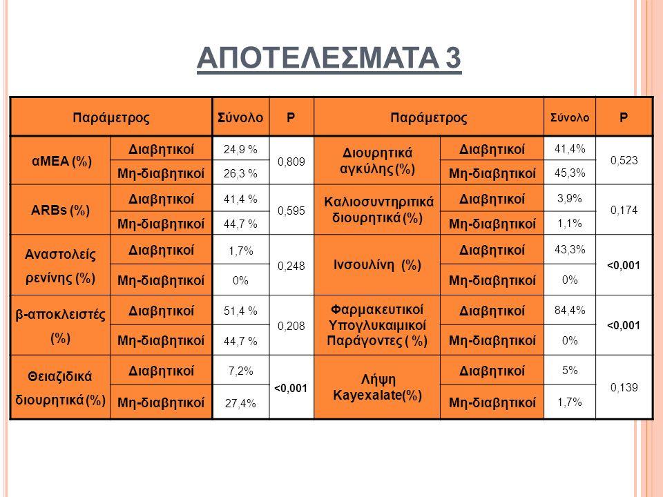 ΠαράμετροςΣύνολοPΠαράμετρος Σύνολο P αΜΕΑ (%) Διαβητικοί 24,9 % 0,809 Διουρητικά αγκύλης (%) Διαβητικοί 41,4% 0,523 Μη-διαβητικοί 26,3 % Μη-διαβητικοί 45,3% ARBs (%) Διαβητικοί 41,4 % 0,595 Καλιοσυντηριτικά διουρητικά (%) Διαβητικοί 3,9% 0,174 Μη-διαβητικοί 44,7 % Μη-διαβητικοί 1,1% Αναστολείς ρενίνης (%) Διαβητικοί 1,7% 0,248 Ινσουλίνη (%) Διαβητικοί 43,3% <0,001 Μη-διαβητικοί 0% Μη-διαβητικοί 0% β-αποκλειστές (%) Διαβητικοί 51,4 % 0,208 Φαρμακευτικοί Υπογλυκαιμικοί Παράγοντες ( %) Διαβητικοί 84,4% <0,001 Μη-διαβητικοί 44,7 % Μη-διαβητικοί 0% Θειαζιδικά διουρητικά (%) Διαβητικοί 7,2% <0,001 Λήψη Kayexalate(%) Διαβητικοί 5% 0,139 Μη-διαβητικοί 27,4% Μη-διαβητικοί 1,7% ΑΠΟΤΕΛΕΣΜΑΤΑ 3