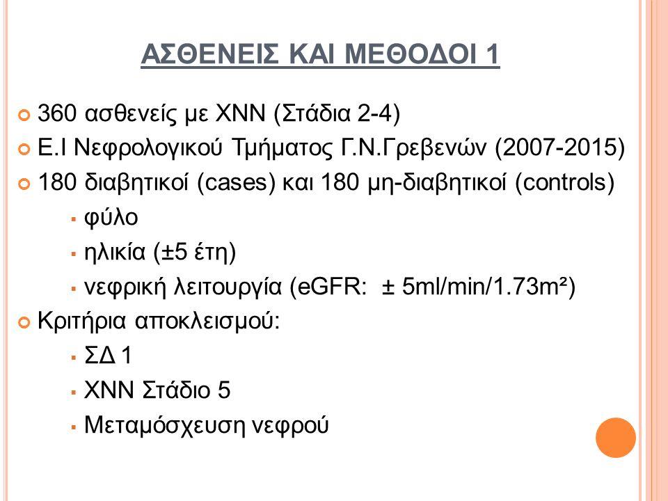 ΑΣΘΕΝΕΙΣ ΚΑΙ ΜΕΘΟΔΟΙ 1 360 ασθενείς με ΧΝΝ (Στάδια 2-4) Ε.Ι Νεφρολογικού Τμήματος Γ.Ν.Γρεβενών (2007-2015) 180 διαβητικοί (cases) και 180 μη-διαβητικοί (controls)  φύλο  ηλικία (±5 έτη)  νεφρική λειτουργία (eGFR: ± 5ml/min/1.73m²) Κριτήρια αποκλεισμού:  ΣΔ 1  XNN Στάδιο 5  Μεταμόσχευση νεφρού