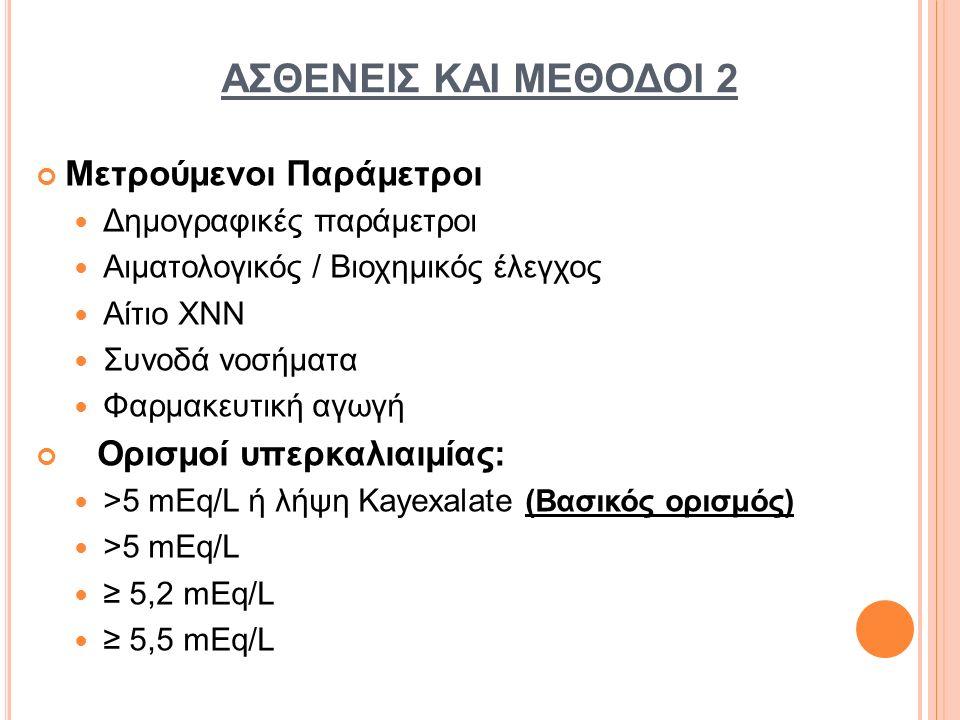 ΑΣΘΕΝΕΙΣ ΚΑΙ ΜΕΘΟΔΟΙ 2 Μετρούμενοι Παράμετροι Δημογραφικές παράμετροι Αιματολογικός / Βιοχημικός έλεγχος Αίτιο ΧΝΝ Συνοδά νοσήματα Φαρμακευτική αγωγή Ορισμοί υπερκαλιαιμίας: >5 mEq/L ή λήψη Kayexalate (Βασικός ορισμός) >5 mEq/L ≥ 5,2 mEq/L ≥ 5,5 mEq/L
