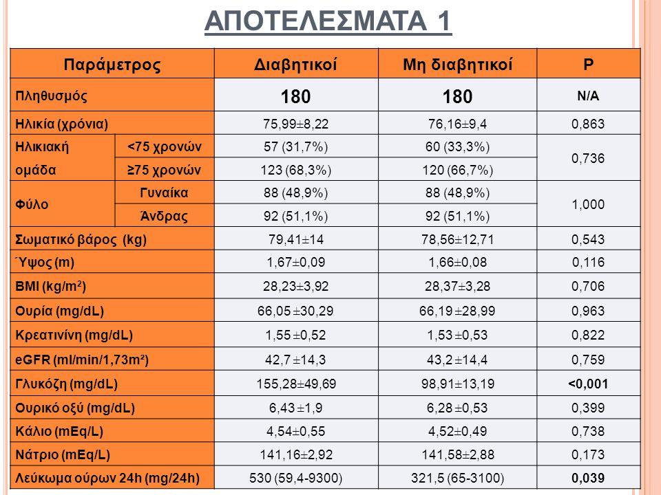 ΑΠΟΤΕΛΕΣΜΑΤΑ 2 ΠαράμετροςΔιαβητικοίΜη διαβητικοίP Στάδια ΧΝΝ (%) Στάδιο 2 23 (12,8%) 1,000 Στάδιο 3α 52 (28,9%) Στάδιο 3β 74 (41,1%) Στάδιο 4 31 (17,2%) Αρτηριακή υπέρταση (%) 168 (93,3%)171 (95%)0,654 Κάπνισμα (%) 71 (39,4%)31 (17,2%)<0,001 Δυσλιπιδαιμία (%) 100 (55,6%)84 (46,7%)0,114 Στεφανιαία Νόσος (%) 64 (35,6%)59 (32,8%)0,657 Καρδιακή Ανεπάρκεια (%) 28 (15,6%)34 (18,9%)0,485 Παλαιό ΑΕΕ (%) 16 (8,9%)1 (0,6%)<0,001 Περιφ.