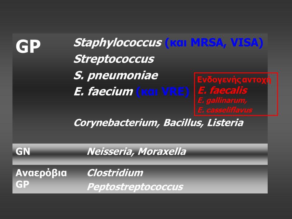 GP Staphylococcus (και MRSA, VISA) Streptococcus S. pneumoniae E. faecium (και VRE) Corynebacterium, Bacillus, Listeria GNNeisseria, Moraxella Αναερόβ
