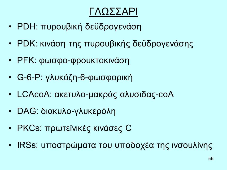 55 ΓΛΩΣΣΑΡΙ PDH: πυρουβική δεϋδρογενάση PDK: κινάση της πυρουβικής δεϋδρογενάσης PFK: φωσφο-φρουκτοκινάση G-6-P: γλυκόζη-6-φωσφορική LCAcoA: ακετυλο-μακράς αλυσιδας-coA DAG: διακυλο-γλυκερόλη PKCs: πρωτεϊνικές κινάσες C IRSs: υποστρώματα του υποδοχέα της ινσουλίνης