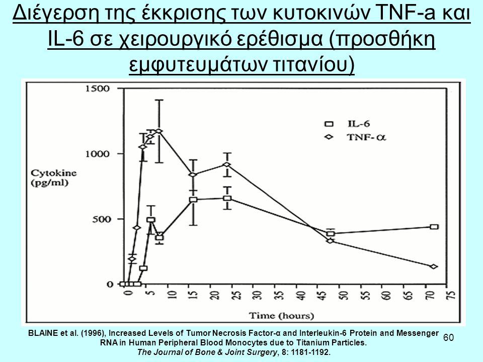60 Διέγερση της έκκρισης των κυτοκινών TNF-a και IL-6 σε χειρουργικό ερέθισμα (προσθήκη εμφυτευμάτων τιτανίου) BLAINE et al.