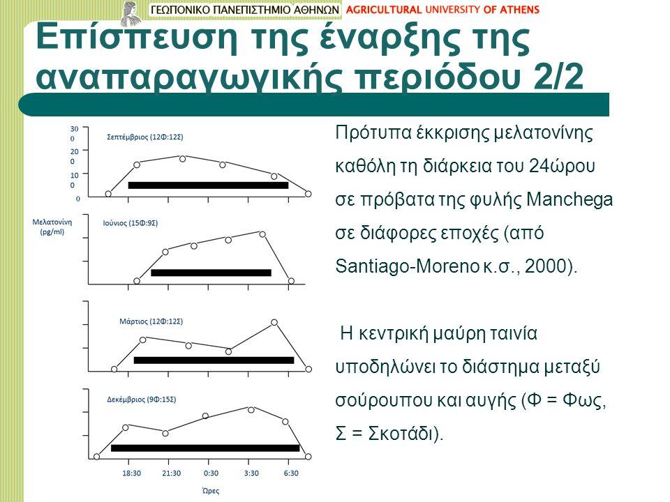 Επίσπευση της έναρξης της αναπαραγωγικής περιόδου 2/2 Πρότυπα έκκρισης μελατονίνης καθόλη τη διάρκεια του 24ώρου σε πρόβατα της φυλής Manchega σε διάφορες εποχές (από Santiago-Moreno κ.σ., 2000).