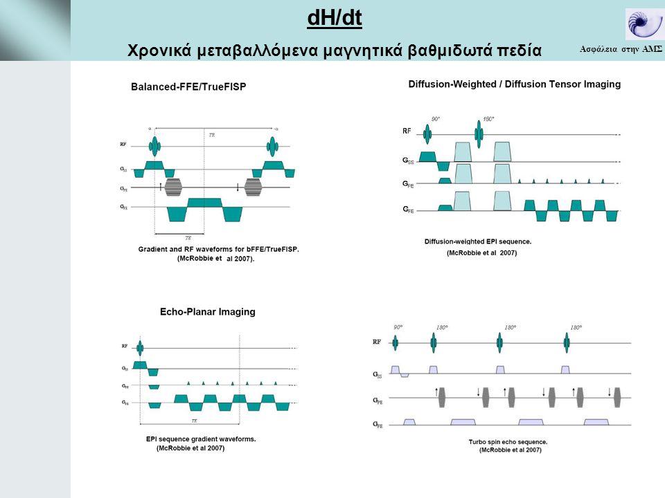 Ασφάλεια στην ΑΜΣ dΗ/dt Χρονικά μεταβαλλόμενα μαγνητικά βαθμιδωτά πεδία