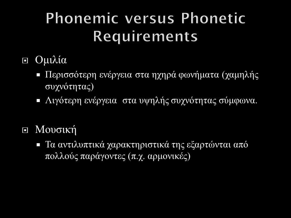  Ομιλία  Περισσότερη ενέργεια στα ηχηρά φωνήματα ( χαμηλής συχνότητας )  Λιγότερη ενέργεια στα υψηλής συχνότητας σύμφωνα.