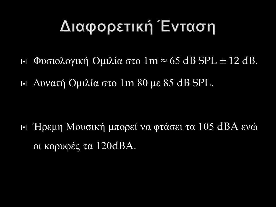  Φυσιολογική Ομιλία στο 1m ≈ 65 dB SPL ± 12 dB.  Δυνατή Ομιλία στο 1m 80 με 85 dB SPL.