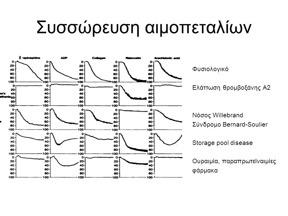 Συσσώρευση αιμοπεταλίων Φυσιολογικό Ελάττωση θρομβοξάνης Α2 Νόσος Willebrand Σύνδρομο Bernard-Soulier Storage pool disease Ουραιμία, παραπρωτεϊναιμίες φάρμακα