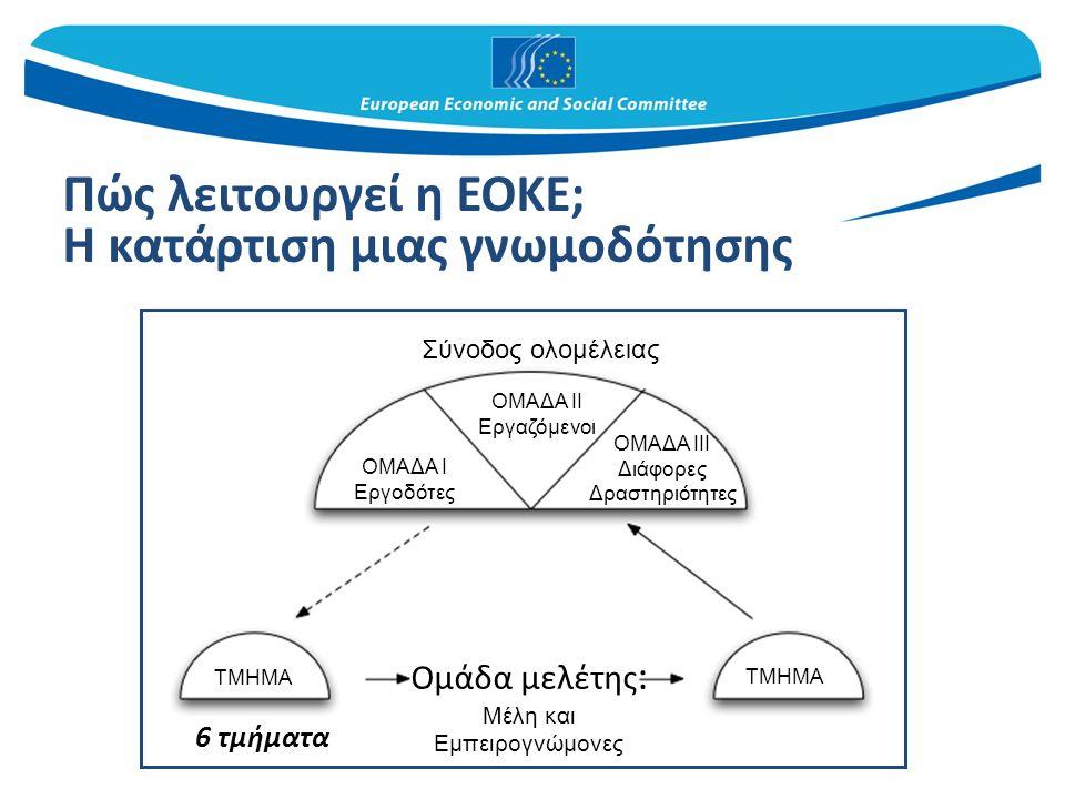 Πώς λειτουργεί η ΕΟΚΕ; Η κατάρτιση μιας γνωμοδότησης 6 τμήματα Σύνοδος ολομέλειας ΟΜΑΔΑ II Εργαζόμενοι ΟΜΑΔΑ I Εργοδότες ΟΜΑΔΑ III Διάφορες Δραστηριότητες ΤΜΗΜΑ Ομάδα μελέτης : Μέλη και Εμπειρογνώμονες