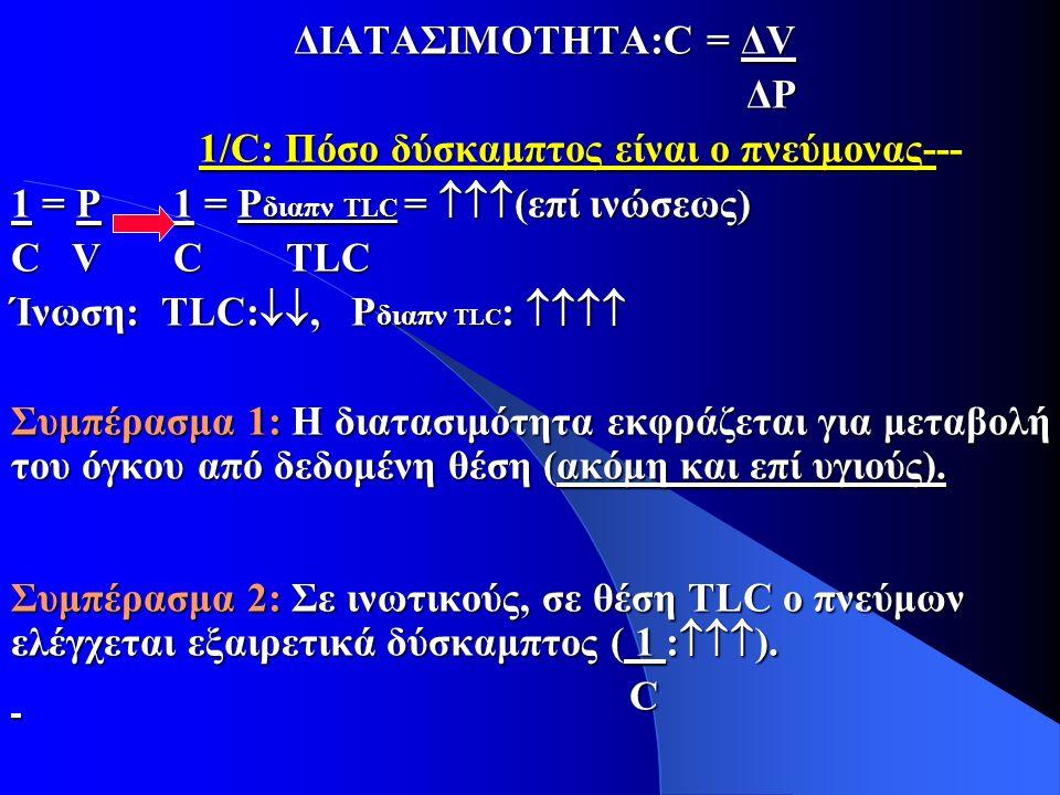 ΔΙΑΤΑΣΙΜΟΤΗΤΑ:C = ΔV ΔP ΔP 1/C: Πόσο δύσκαμπτος είναι ο πνεύμονας--- 1/C: Πόσο δύσκαμπτος είναι ο πνεύμονας--- 1 = Ρ 1 = Ρ διαπν TLC =  (επί ινώσεως) C V C TLC Ίνωση: TLC: , Ρ διαπν TLC :  Συμπέρασμα 1: Η διατασιμότητα εκφράζεται για μεταβολή του όγκου από δεδομένη θέση (ακόμη και επί υγιούς).