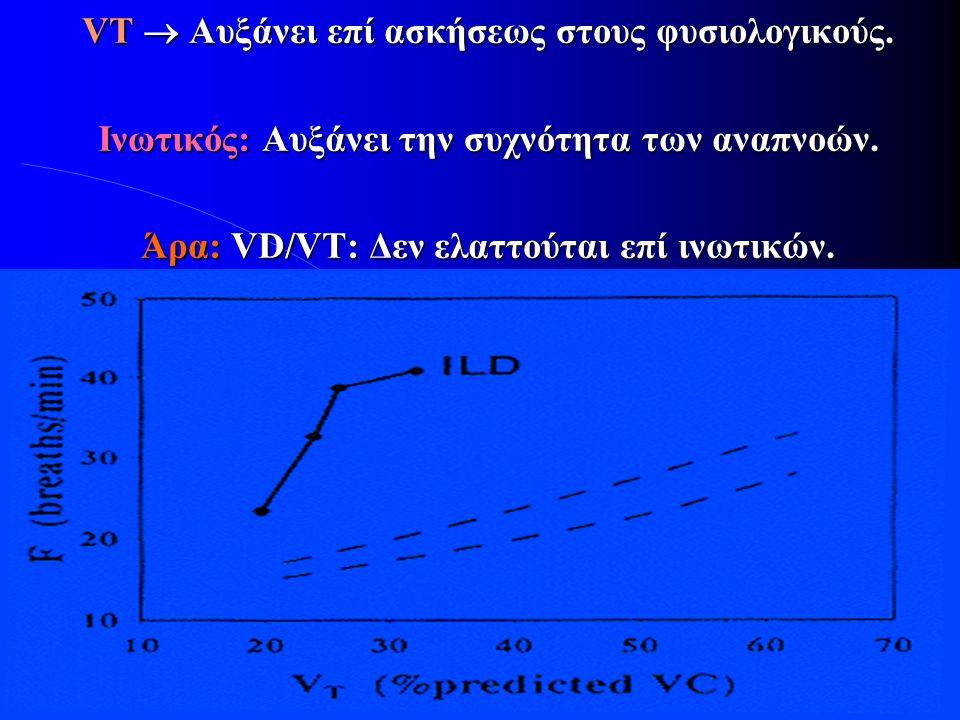VT  Αυξάνει επί ασκήσεως στους φυσιολογικούς. Ινωτικός: Αυξάνει την συχνότητα των αναπνοών. Άρα: VD/VT: Δεν ελαττούται επί ινωτικών.
