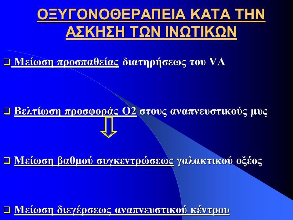 ΟΞΥΓΟΝΟΘΕΡΑΠΕΙΑ ΚΑΤΑ ΤΗΝ ΑΣΚΗΣΗ ΤΩΝ ΙΝΩΤΙΚΩΝ  Μείωση προσπαθείας διατηρήσεως του VA  Βελτίωση προσφοράς Ο2 στους αναπνευστικούς μυς  Μείωση βαθμού συγκεντρώσεως γαλακτικού οξέος  Μείωση διεγέρσεως αναπνευστικού κέντρου