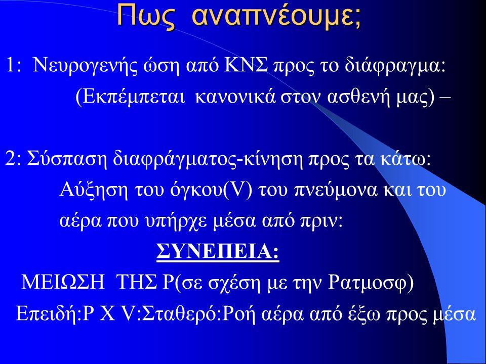 Πως αναπνέουμε; 1: Νευρογενής ώση από ΚΝΣ προς το διάφραγμα: (Εκπέμπεται κανονικά στον ασθενή μας) – 2: Σύσπαση διαφράγματος-κίνηση προς τα κάτω: Αύξηση του όγκου(V) του πνεύμονα και του αέρα που υπήρχε μέσα από πριν: ΣΥΝΕΠΕΙΑ: ΜΕΙΩΣΗ ΤΗΣ P(σε σχέση με την Pατμοσφ) Επειδή:P X V:Σταθερό:Ροή αέρα από έξω προς μέσα