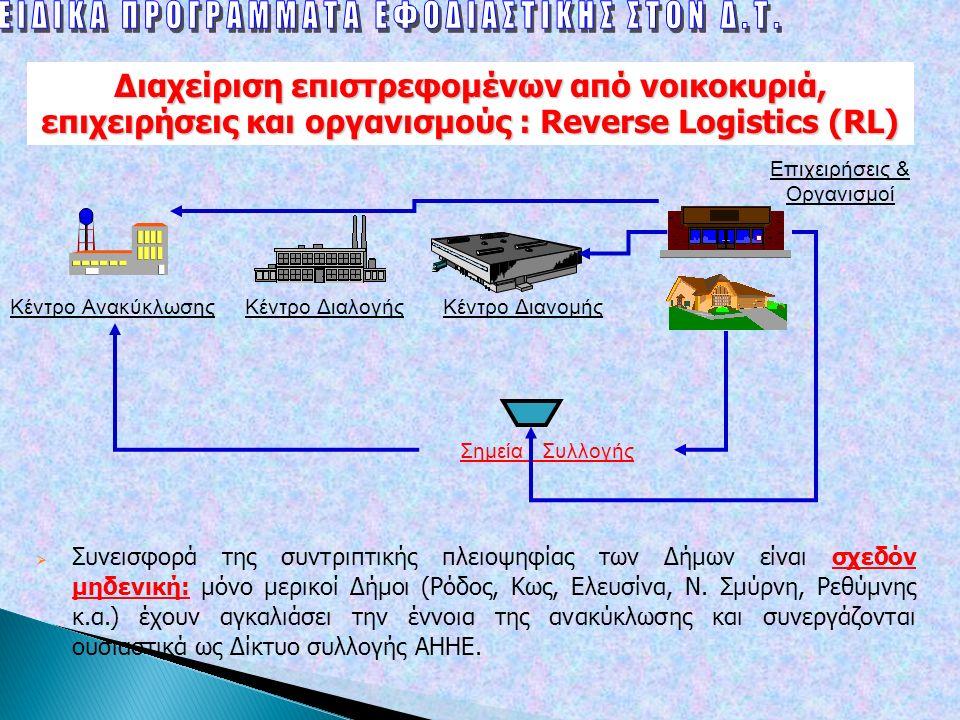 Διαχείριση επιστρεφομένων από νοικοκυριά, επιχειρήσεις και οργανισμούς : Reverse Logistics (RL) Κέντρο ΔιανομήςΚέντρο ΔιαλογήςΚέντρο Ανακύκλωσης Σημεία Συλλογής Επιχειρήσεις & Οργανισμοί  Συνεισφορά της συντριπτικής πλειοψηφίας των Δήμων είναι σχεδόν μηδενική: μόνο μερικοί Δήμοι (Ρόδος, Κως, Ελευσίνα, Ν.