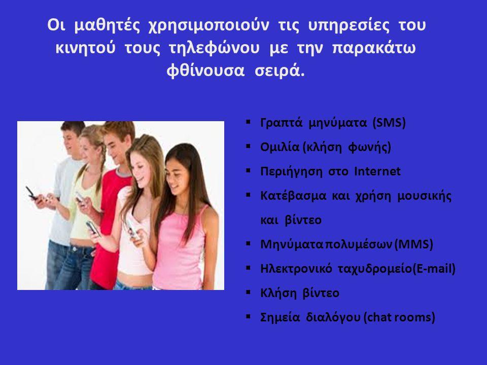 Οι μαθητές χρησιμοποιούν τις υπηρεσίες του κινητού τους τηλεφώνου με την παρακάτω φθίνουσα σειρά.
