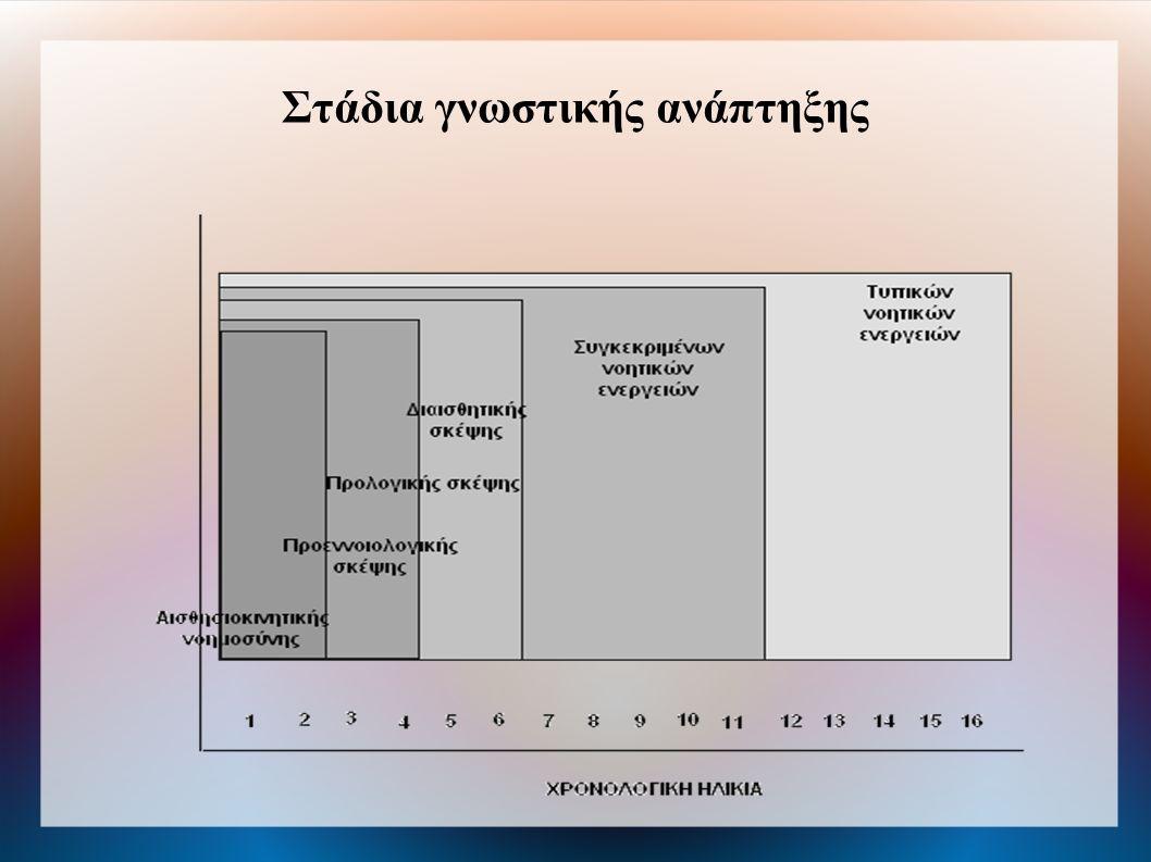 Αισθησιοκινητική περίοδος (0-2 έτος) - Αντίληψη μέσω αισθήσεων.
