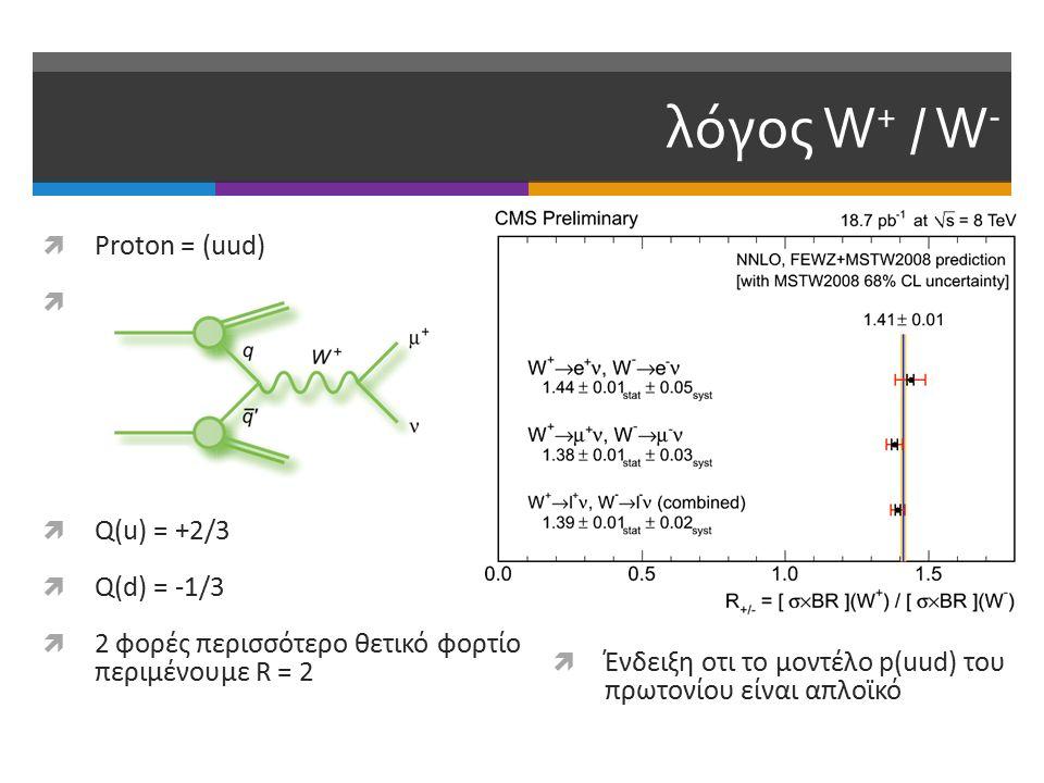 λόγος W + / W -  Ένδειξη οτι το μοντέλο p(uud) του πρωτονίου είναι απλοϊκό  Proton = (uud)   Q(u) = +2/3  Q(d) = -1/3  2 φορές περισσότερο θετικό φορτίο περιμένουμε R = 2