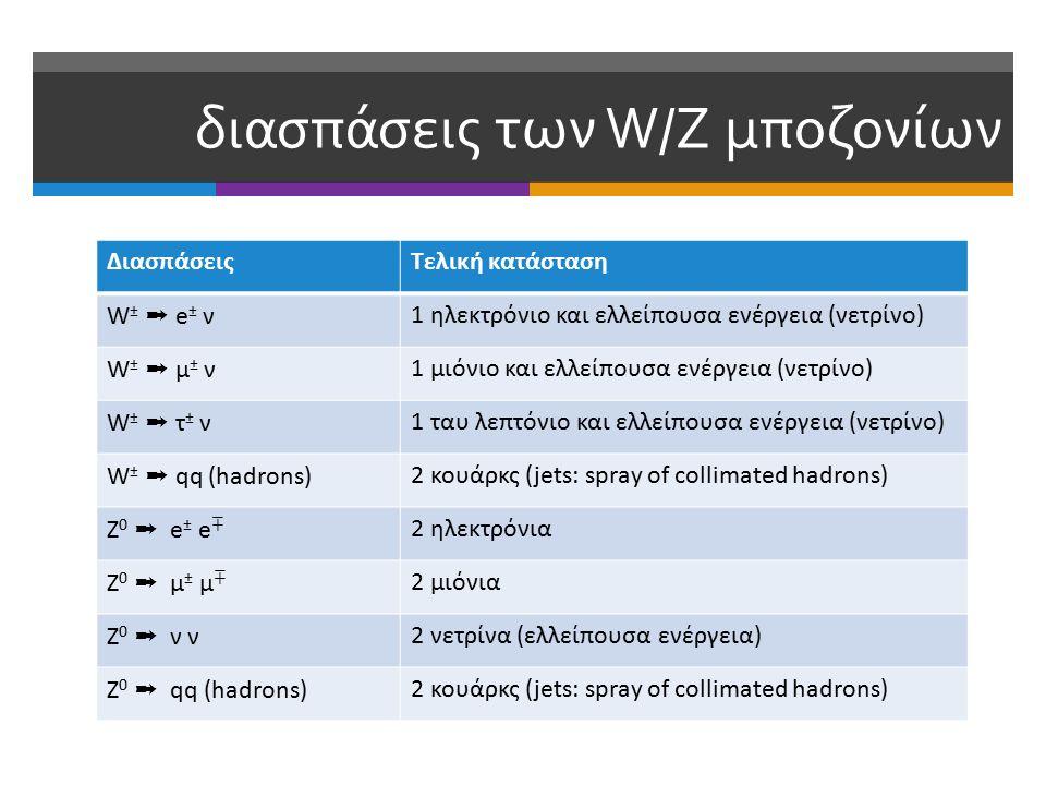 διασπάσεις των W/Z μποζονίων ΔιασπάσειςΤελική κατάσταση W± ➞ e± νW± ➞ e± ν 1 ηλεκτρόνιο και ελλείπουσα ενέργεια (νετρίνο) W ± ➞ μ ± ν 1 μιόνιο και ελλείπουσα ενέργεια (νετρίνο) W ± ➞ τ ± ν 1 ταυ λεπτόνιο και ελλείπουσα ενέργεια (νετρίνο) W ± ➞ qq (hadrons) 2 κουάρκς (jets: spray of collimated hadrons) Z 0 ➞ e ± e ∓ 2 ηλεκτρόνια Z0 ➞ μ± μ∓Z0 ➞ μ± μ∓ 2 μιόνια Z0 ➞ ν νZ0 ➞ ν ν 2 νετρίνα (ελλείπουσα ενέργεια) Z 0 ➞ qq (hadrons) 2 κουάρκς (jets: spray of collimated hadrons)