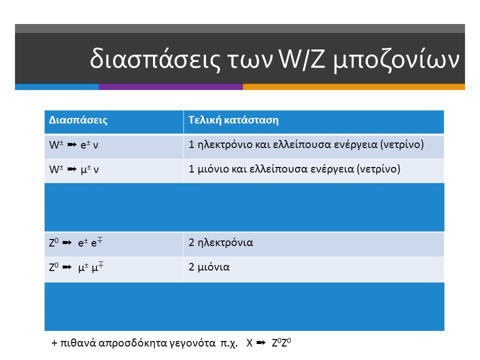 διασπάσεις των W/Z μποζονίων ΔιασπάσειςΤελική κατάσταση W± ➞ e± νW± ➞ e± ν 1 ηλεκτρόνιο και ελλείπουσα ενέργεια (νετρίνο) W ± ➞ μ ± ν 1 μιόνιο και ελλείπουσα ενέργεια (νετρίνο) W ± ➞ τ ± ν 1 ταυ λεπτόνιο και ελλείπουσα ενέργεια (νετρίνο) W ± ➞ qq (hadrons) 2 κουάρκς (jets: spray of collimated hadrons) Z 0 ➞ e ± e ∓ 2 ηλεκτρόνια Z0 ➞ μ± μ∓Z0 ➞ μ± μ∓ 2 μιόνια Z0 ➞ ν νZ0 ➞ ν ν 2 νετρίνα (ελλείπουσα ενέργεια) Z 0 ➞ qq (hadrons) 2 κουάρκς (jets: spray of collimated hadrons) + πιθανά απροσδόκητα γεγονότα π.χ.