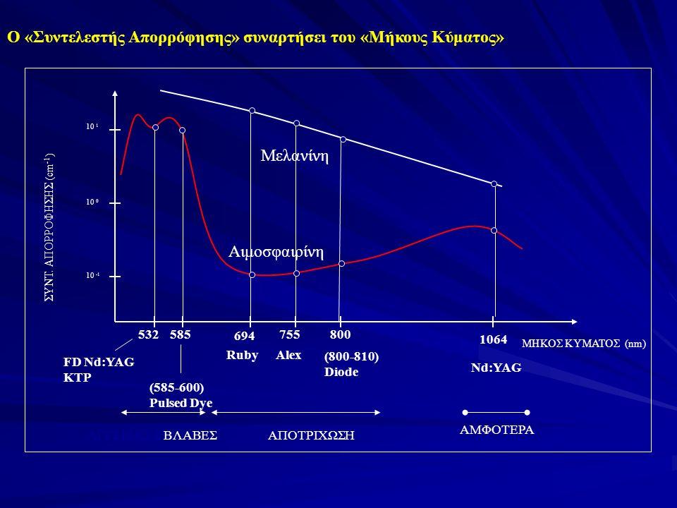 Όσο πιο μικρή είναι η απορρόφηση στην μελανίνη τόσο μεγαλύτερη ευχέρεια επικαλυπτόμενων βολών (overlapping shoots) υπάρχει