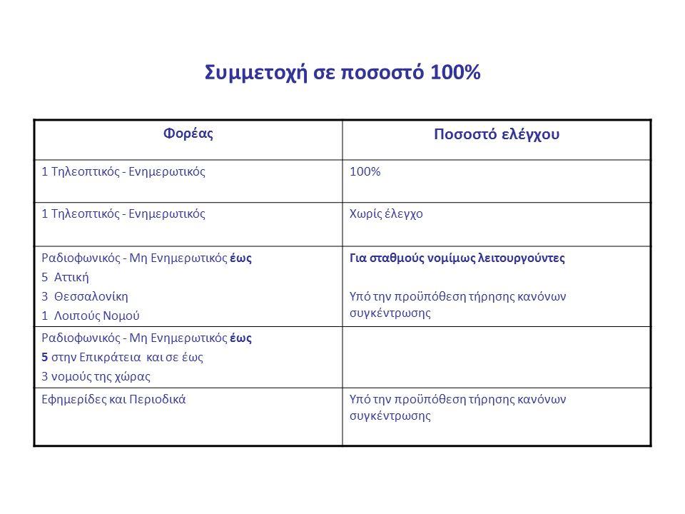 Συμμετοχή σε ποσοστό 100% Φορέας Ποσοστό ελέγχου 1 Τηλεοπτικός - Ενημερωτικός100% 1 Τηλεοπτικός - ΕνημερωτικόςΧωρίς έλεγχο Ραδιοφωνικός - Μη Ενημερωτικός έως 5 Αττική 3 Θεσσαλονίκη 1 Λοιπούς Νομού Για σταθμούς νομίμως λειτουργούντες Υπό την προϋπόθεση τήρησης κανόνων συγκέντρωσης Ραδιοφωνικός - Μη Ενημερωτικός έως 5 στην Επικράτεια και σε έως 3 νομούς της χώρας Εφημερίδες και ΠεριοδικάΥπό την προϋπόθεση τήρησης κανόνων συγκέντρωσης