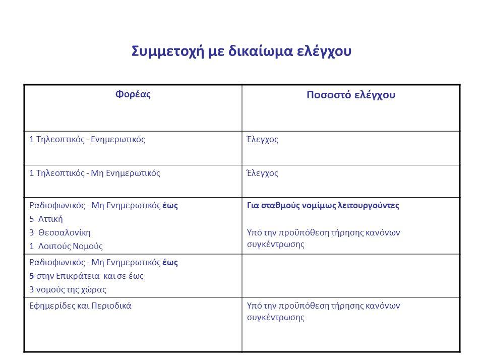 Συμμετοχή με δικαίωμα ελέγχου Φορέας Ποσοστό ελέγχου 1 Τηλεοπτικός - ΕνημερωτικόςΈλεγχος 1 Τηλεοπτικός - Μη ΕνημερωτικόςΈλεγχος Ραδιοφωνικός - Μη Ενημερωτικός έως 5 Αττική 3 Θεσσαλονίκη 1 Λοιπούς Νομούς Για σταθμούς νομίμως λειτουργούντες Υπό την προϋπόθεση τήρησης κανόνων συγκέντρωσης Ραδιοφωνικός - Μη Ενημερωτικός έως 5 στην Επικράτεια και σε έως 3 νομούς της χώρας Εφημερίδες και ΠεριοδικάΥπό την προϋπόθεση τήρησης κανόνων συγκέντρωσης