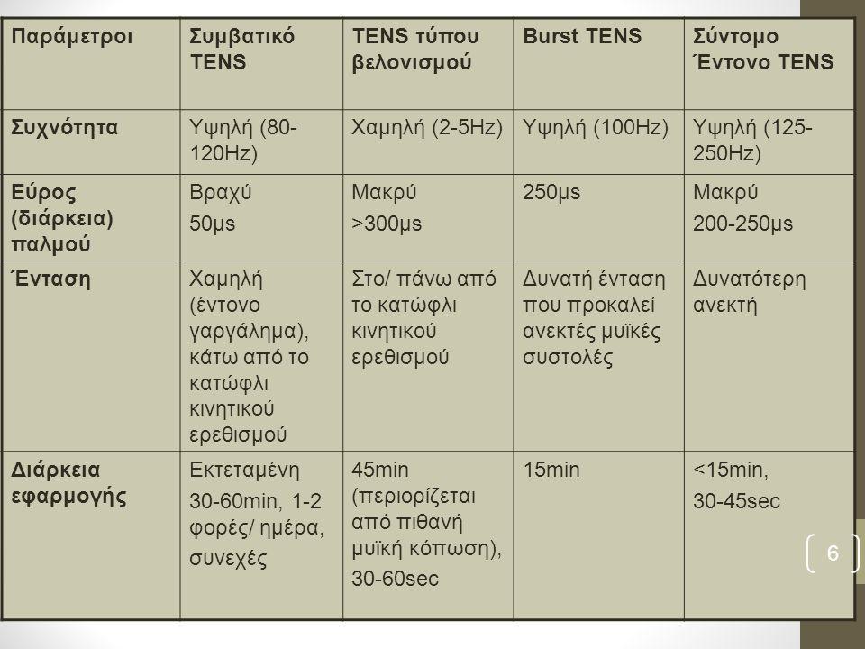 ΠαράμετροιΣυμβατικό TENS TENS τύπου βελονισμού Burst TENSΣύντομο Έντονο TENS ΣυχνότηταΥψηλή (80- 120Hz) Χαμηλή (2-5Hz)Υψηλή (100Hz)Υψηλή (125- 250Hz) Εύρος (διάρκεια) παλμού Βραχύ 50μs Μακρύ >300μs 250μsΜακρύ 200-250μs ΈντασηΧαμηλή (έντονο γαργάλημα), κάτω από το κατώφλι κινητικού ερεθισμού Στο/ πάνω από το κατώφλι κινητικού ερεθισμού Δυνατή ένταση που προκαλεί ανεκτές μυϊκές συστολές Δυνατότερη ανεκτή Διάρκεια εφαρμογής Εκτεταμένη 30-60min, 1-2 φορές/ ημέρα, συνεχές 45min (περιορίζεται από πιθανή μυϊκή κόπωση), 30-60sec 15min<15min, 30-45sec 6