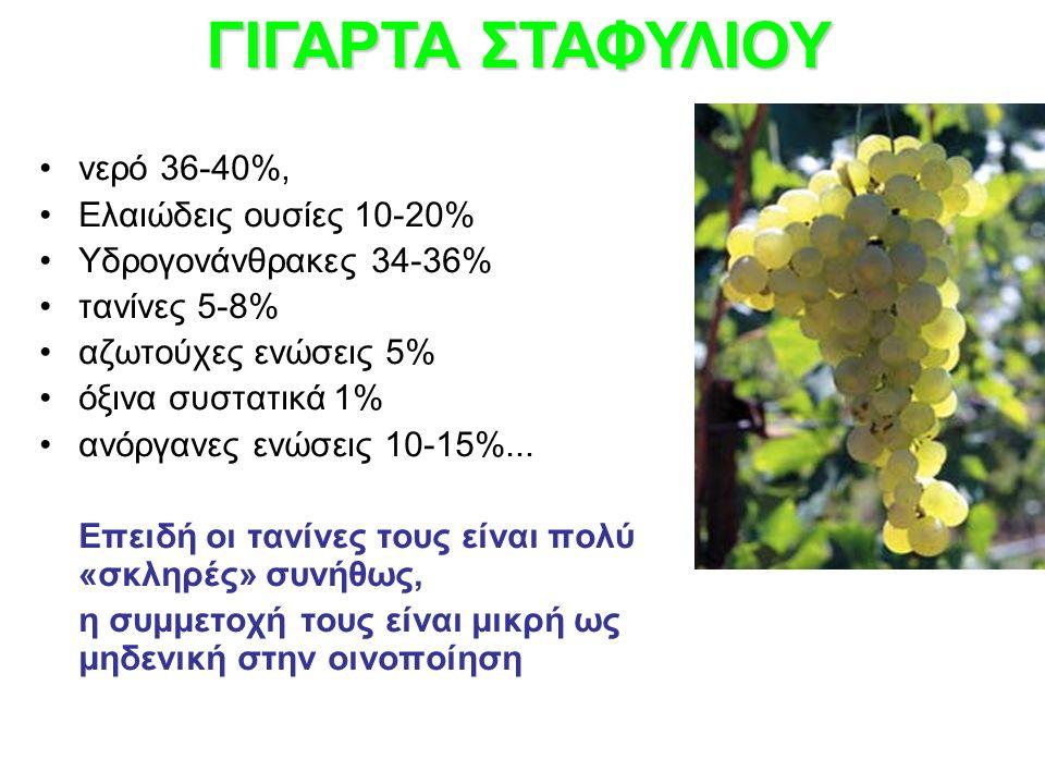 νερό 36-40%, Ελαιώδεις ουσίες 10-20% Υδρογονάνθρακες 34-36% τανίνες 5-8% αζωτούχες ενώσεις 5% όξινα συστατικά 1% ανόργανες ενώσεις 10-15%... Επειδή οι