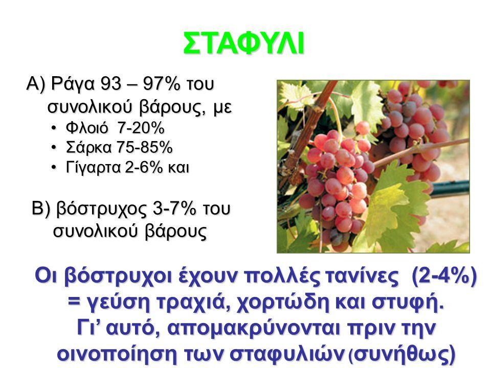 ΣΤΑΦΥΛΙ Α) Ράγα 93 – 97% του συνολικού βάρους, με συνολικού βάρους, με Φλοιό 7-20% Φλοιό 7-20% Σάρκα 75-85% Σάρκα 75-85% Γίγαρτα 2-6% και Γίγαρτα 2-6% και Β) βόστρυχος 3-7% του Β) βόστρυχος 3-7% του συνολικού βάρους συνολικού βάρους Οι βόστρυχοι έχουν πολλές τανίνες (2-4%) = γεύση τραχιά, χορτώδη και στυφή.