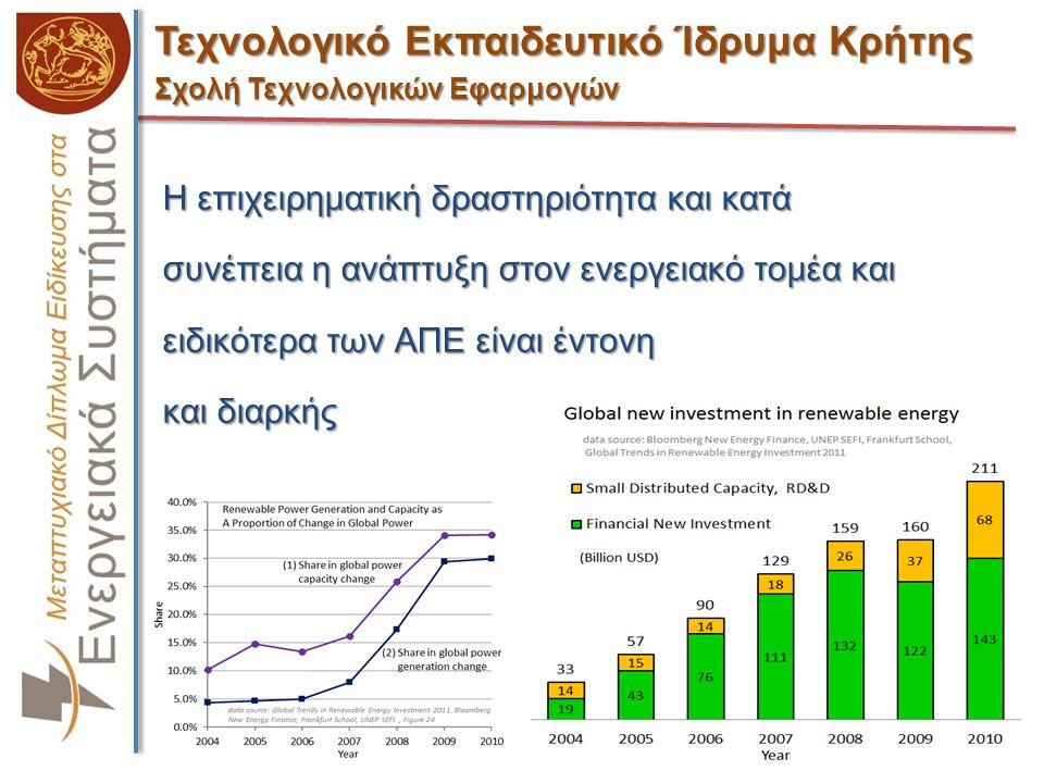 Τεχνολογικό Εκπαιδευτικό Ίδρυμα Κρήτης Σχολή Τεχνολογικών Εφαρμογών Η επιχειρηματική δραστηριότητα και κατά συνέπεια η ανάπτυξη στον ενεργειακό τομέα και ειδικότερα των ΑΠΕ είναι έντονη και διαρκής