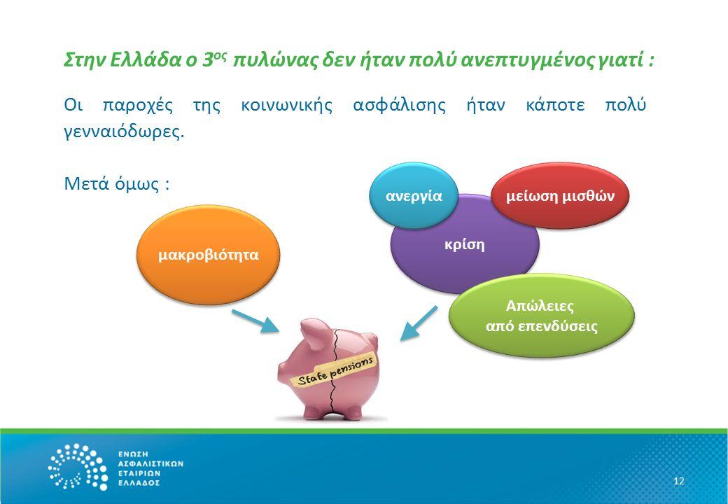 12 Στην Ελλάδα ο 3 ος πυλώνας δεν ήταν πολύ ανεπτυγμένος γιατί : Οι παροχές της κοινωνικής ασφάλισης ήταν κάποτε πολύ γενναιόδωρες.