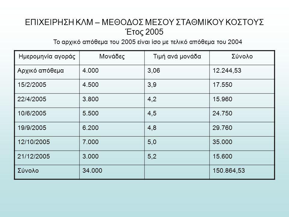 ΕΠΙΧΕΙΡΗΣΗ ΚΛΜ – ΜΕΘΟΔΟΣ ΜΕΣΟΥ ΣΤΑΘΜΙΚΟΥ ΚΟΣΤΟΥΣ Έτος 2005 Το αρχικό απόθεμα του 2005 είναι ίσο με τελικό απόθεμα του 2004 Ημερομηνία αγοράςΜονάδεςΤιμή ανά μονάδαΣύνολο Αρχικό απόθεμα4.0003,0612.244,53 15/2/20054.5003,917.550 22/4/20053.8004,215.960 10/6/20055.5004,524.750 19/9/20056.2004,829.760 12/10/20057.0005,035.000 21/12/20053.0005,215.600 Σύνολο34.000150.864,53