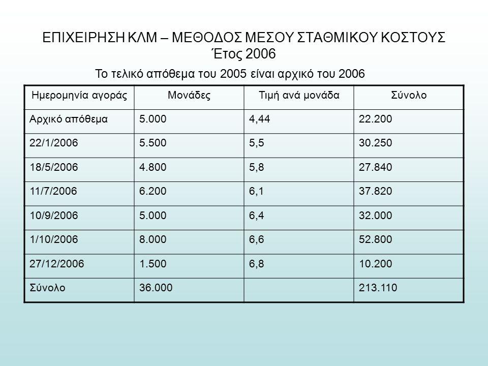 ΕΠΙΧΕΙΡΗΣΗ ΚΛΜ – ΜΕΘΟΔΟΣ ΜΕΣΟΥ ΣΤΑΘΜΙΚΟΥ ΚΟΣΤΟΥΣ Έτος 2006 Το τελικό απόθεμα του 2005 είναι αρχικό του 2006 Ημερομηνία αγοράςΜονάδεςΤιμή ανά μονάδαΣύνολο Αρχικό απόθεμα5.0004,4422.200 22/1/20065.5005,530.250 18/5/20064.8005,827.840 11/7/20066.2006,137.820 10/9/20065.0006,432.000 1/10/20068.0006,652.800 27/12/20061.5006,810.200 Σύνολο36.000213.110